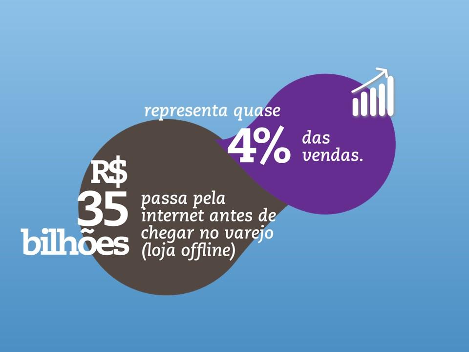 """o varejo total no Brasil movimenta cerca de 900 bilhões de reais, ou seja, 19% do PIB, e o E-commerce hoje em dia já movimenta cerca de 3% desse índice. O E-commerce cresce de maneira imensurável, sendo que os E-consumidores do Brasil são cerca de 32 milhões de pessoas e estão movimentando esse comercio entre a seguinte faixa: """"16% dos E-consumidores tem entre 50 e 64 anos, 38% tem entre 35 a 49 anos, 32% entre 25 a 34 anos e 1% está entre 17 anos."""