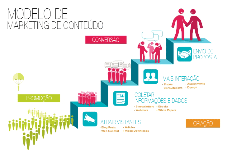Marketing-de-Conteudo-gestao-blog-site