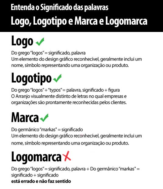 """Entenda o Significado das palavras Logo, Logotipo e Marca e Logomarca Logo Do grego """"logos"""" = significado, palavra Um elemento do design gráfico reconhecível, geralmente inclui um nome, símbolo representando uma organização ou produto. Logotipo Do grego """"logos"""" + """"typos"""" = palavra, significado + figura O Arranjo visualmente distinto de letras no qual empresas e organizações são prontamente reconhecidas pelos clientes. Marca Do germânico """"markas"""" = significado Um elemento do design gráfico reconhecível, geralmente inclui um nome, símbolo representando uma organização ou produto. Logomarca Do grego """"logos"""" = significado, palavra + Do germânico """"markas"""" = significado + significado"""