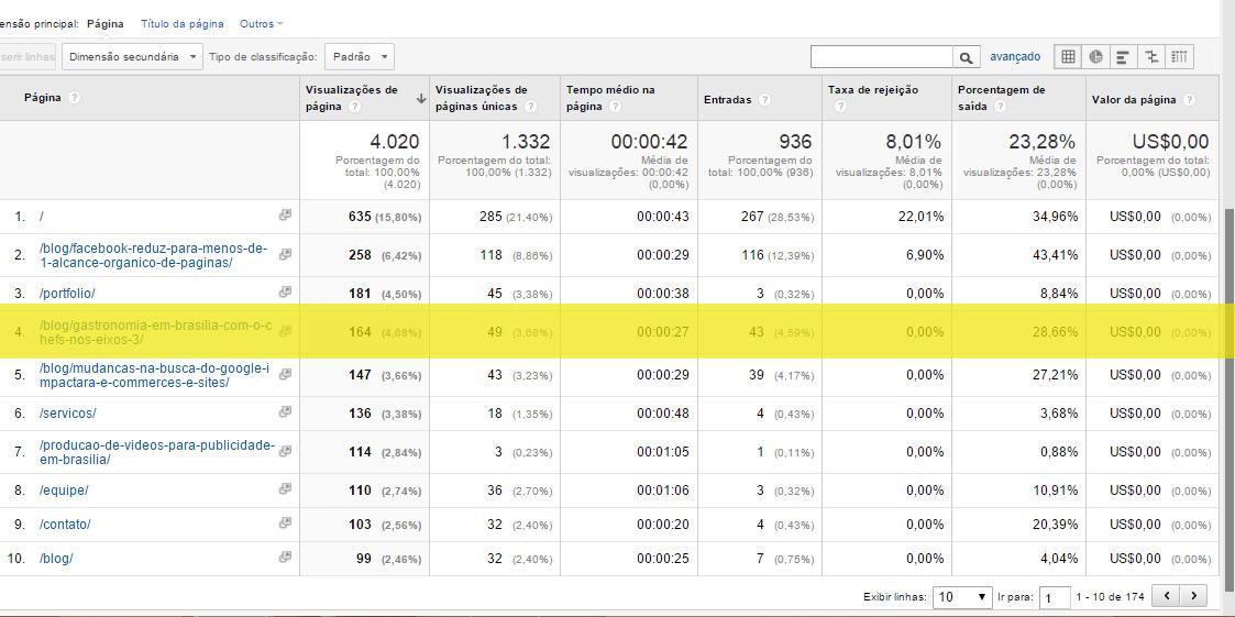 Inclusive em nosso site recebemos nessa semana, das 4.000 visitas,  164 visitantes no post criado para o Chefs nos Eixos 3