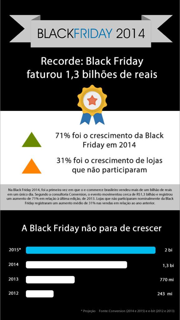 voce-sabe-o-que-e-o-black-friday e como ele chegou ao brasili