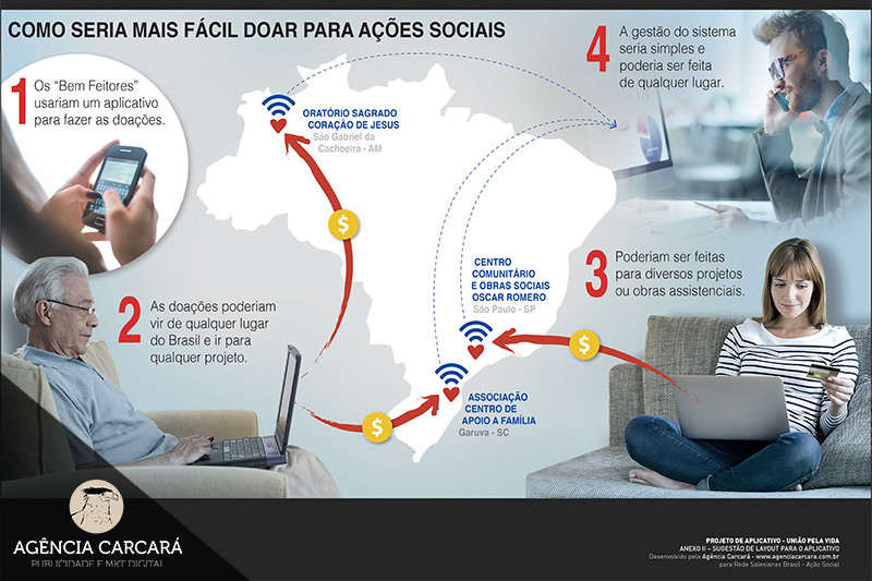 criacao-aplicativo-mobile-app-brasilia-agencia-carcara-2
