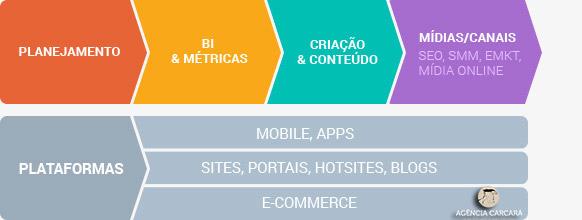marketing-digital-brasilia-agencia-carcara-comunicacao-planejamento-estrategico