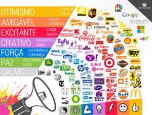 Entenda o uso da psicologia das cores, as marcas e a publicidade. As cores estão presentes no dia a dia de todos, desempenhando papel nas tomadas de decisões, influenciando em compras, fixação de uma determinada marca, as cores são importantes na imagem que a marca passa.
