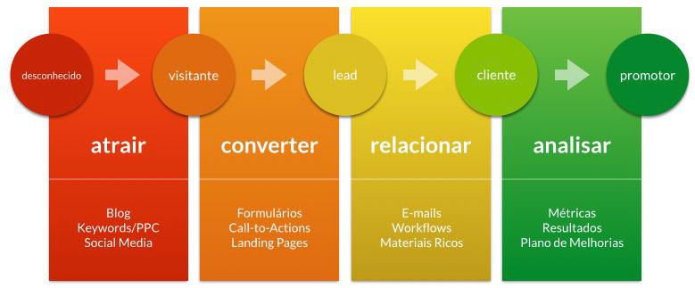 Com certeza você deve estar se perguntando: O que é Inbound Marketing? Isso é muito complexo? É um produto ou é um serviço? Como ele pode aumentar as vendas da minha empresa em Brasília?
