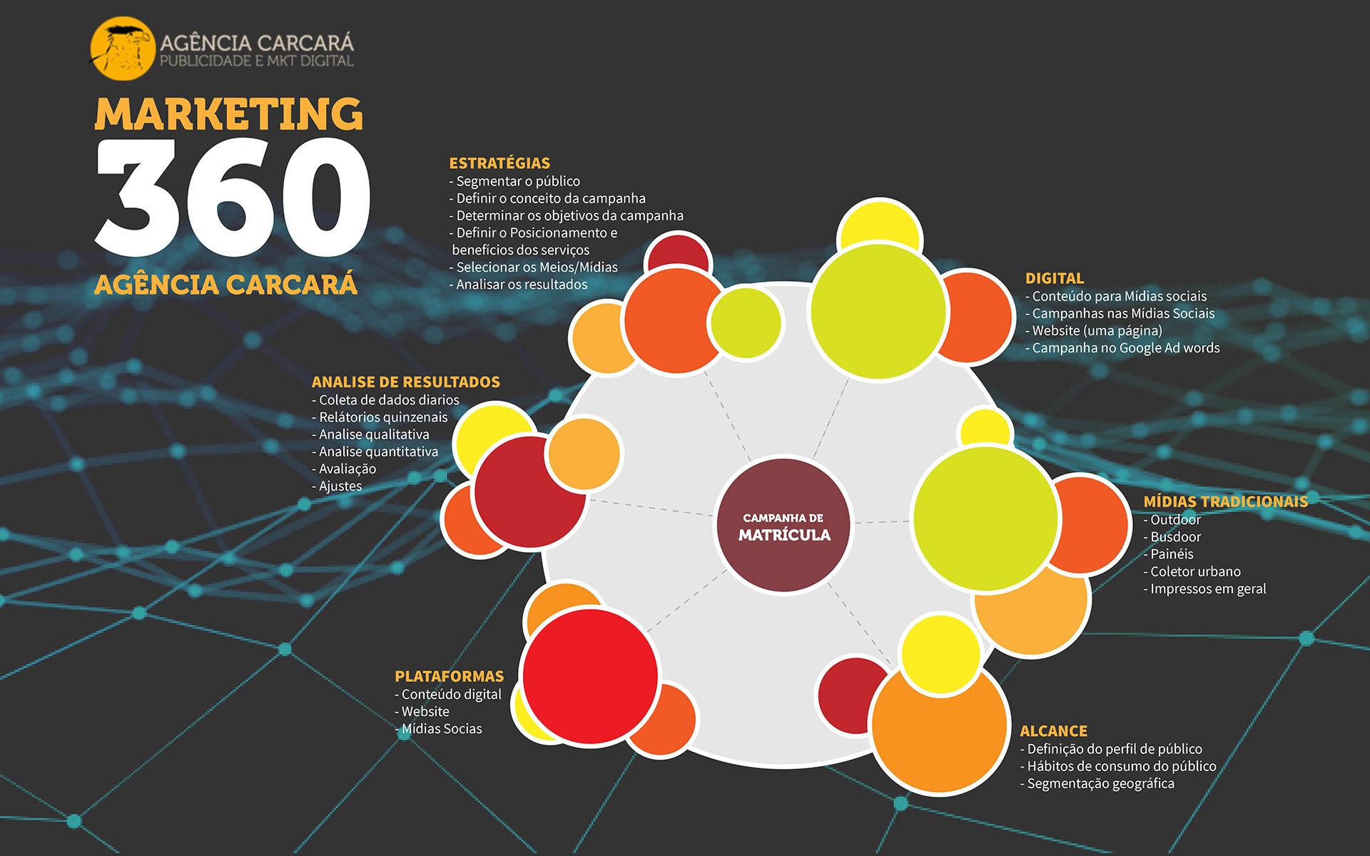 Marketing Educacional Digital em Brasília para: Colégios, Escolas, Faculdades, Cursinhos Preparatórios e Institutos de Conhecimento. Saiba como divulgar sua instituição de ensino com eficiência!
