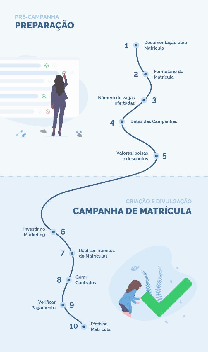 Quando começar uma campanha de matriculas escolar com marketing digital em Brasília? E você sabe quais estratégias que podem ser utilizadas para captar novos alunos?