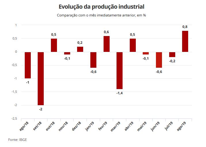 Produção Industrial cresce em 11 de 15 regiões, em agosto.Depois de três quedas consecutivas, o IBGE apontou um crescimento de 0,8% na produção industrial no mês de agosto e pelo menos 11 das 15 regiões pesquisadas apresentaram crescimento, com destaques